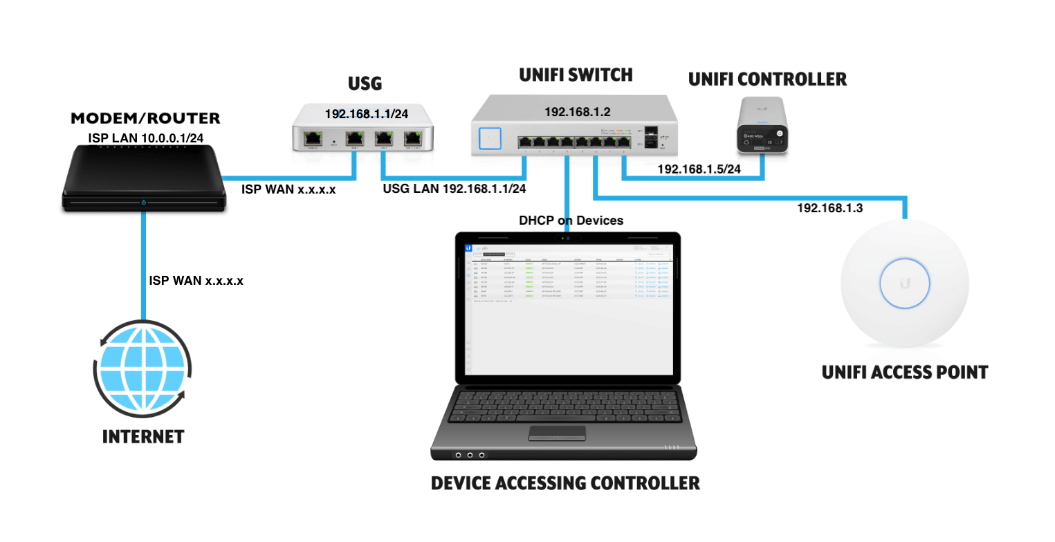 UniFI Topology.png